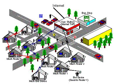 self organizing wireless mesh networks microsoft research