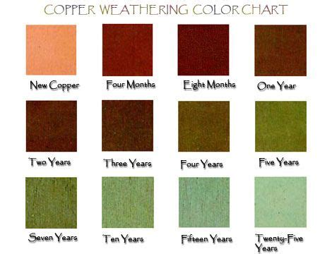 colors that go with copper 1000 ideas about copper color on bronze