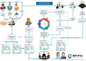 product management workflow zentao workflow zentao manual zentao
