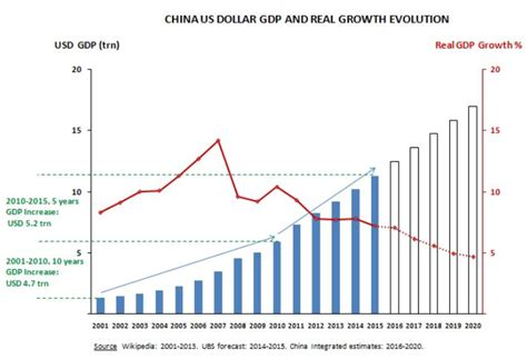 china u s dollar it stands however even with slowing percentage growth