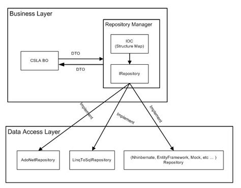 repository pattern linq query repository pattern in csla frankmao com