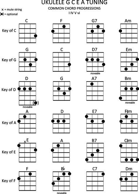 ukulele chords in common i iv v vi chord