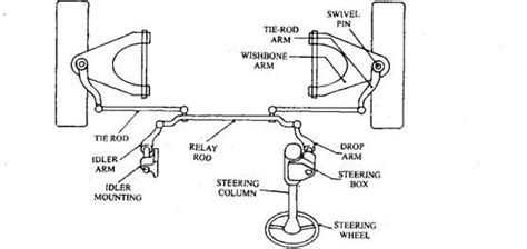 Steering Rack Definition by Steering Systems Eng Rs Junction