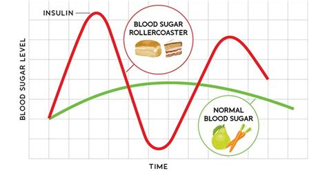 blood sugar swings 7 surprising causes of blood sugar changes