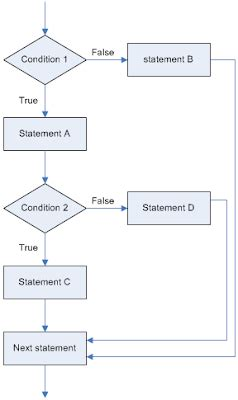 flowchart of if statement in c beginning c programming tutorial 5 3 nested if selection