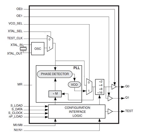 block diagram of frequency synthesizer 8402 lvcmos frequency synthesizer idt