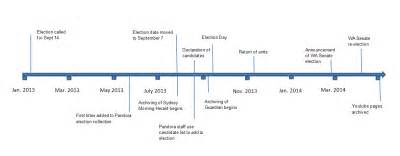 Below figure 1 is a timeline of the key events of both the election
