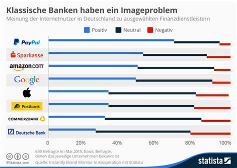 banken deutschland infografik klassische banken haben ein imageproblem