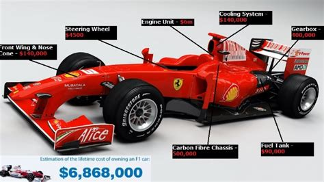 formula 1 car price how much a formula one car cost component wise price