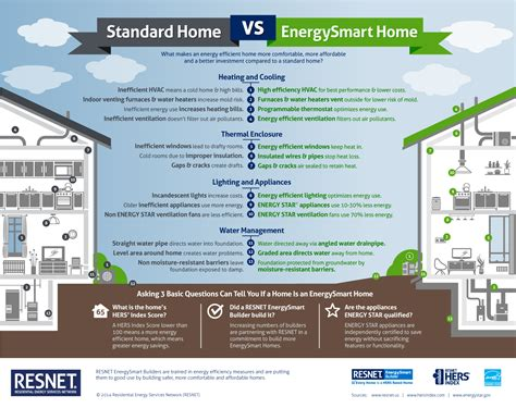 home articles standard home vs energysmart home infographic