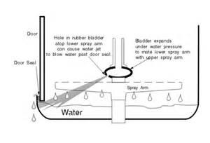 Whirlpool Glass Cooktop Solved Miele G2020 Advanta Dishwasher Leak Help Fixya