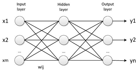 neural pattern definition information free full text a neural network based
