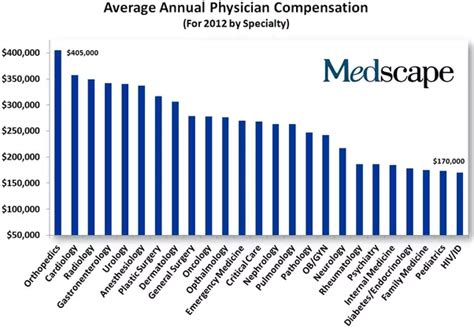 c section rate by doctor as a medical doctor in the usa what is your annual salary