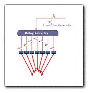 design guidelines for medical ultrasonic arrays ssy s live ultrasonography usg