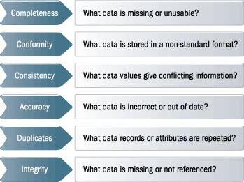 Data Quality Metrics Gerardnico Data Quality Scorecard Template