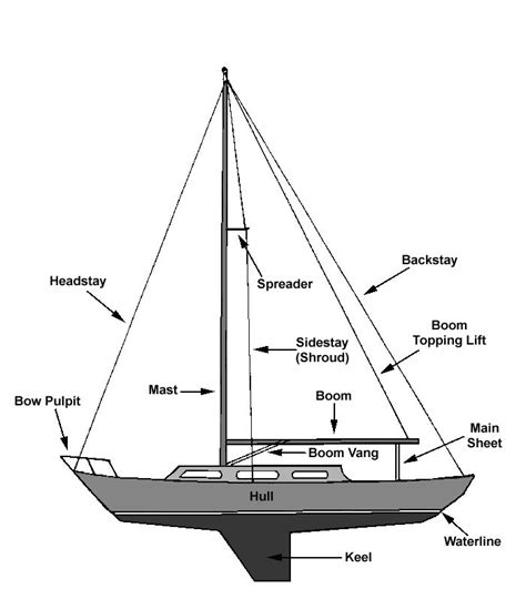 sailboat diagram anatomy of a sailboat and