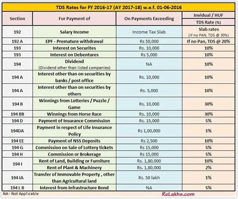 income tax all section pdf tds tax deducted at source rates chart ay 2017 18