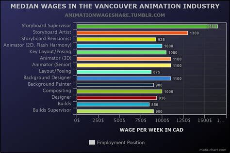 animation layout artist salary vancouver animation industry survey reveals alarming low