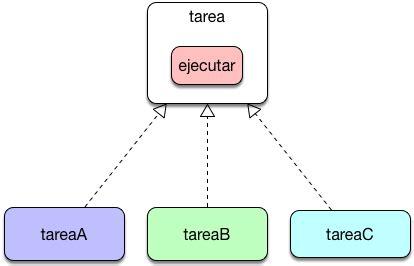command pattern là gì command pattern en java y la gestion de tareas