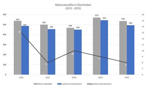 Motorradfahrer Deutschland Statistik by Unfallstatistik 10 Fakten Zu Oberfranken