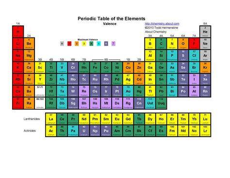 Periodic Table Of Elements Song Lyrics by Tom Lehrer The Elements Periodic Table Lyrics Genius