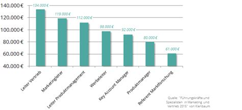Mba Studium Kosten by Mba Marketing Alle Studieng 228 Nge Kosten Etc