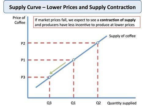 theory in economics theory of supply tutor2u economics