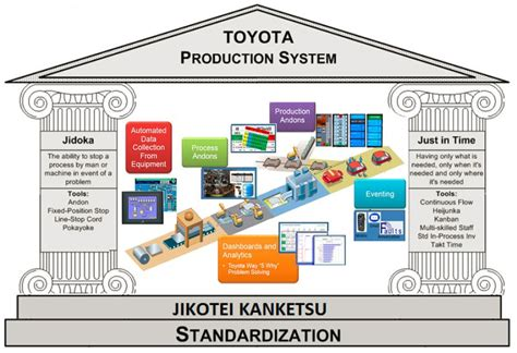 Toyota Lean Manufacturing Toyota 06 Lean Manufacturing Pillars With Mes