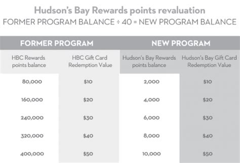 Hbc Gift Card Balance - say goodbye to hbc rewards hello to hudson s bay rewards canadian freebies