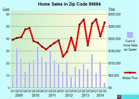 somerset ca zip code 95684 real estate home value