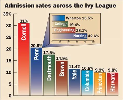 Of Pennsylvania Wharton Mba Acceptance Rate by Of Pennsylvania Admission Strategies 2007