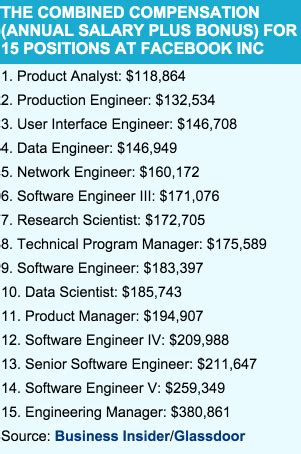 As A Software Engineer Should I Get An Mba by How Much Does A Senior Software Engineer Get Paid At