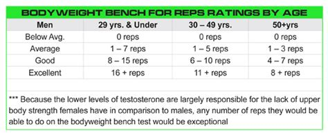 bench press chart by age pyramid bench press workout chart images frompo