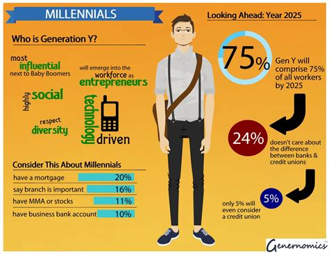 Millennial Generation Mba Market by Y And Credit Unions Genernomics Org