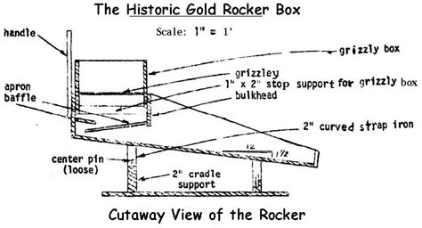how to use home design gold plan design and build a homemade gold rocker box