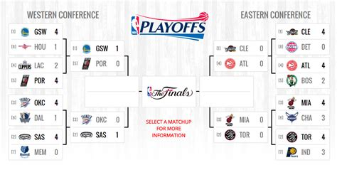 Nba Standings | nba playoffs standings 5 1 2016 images movie tv tech