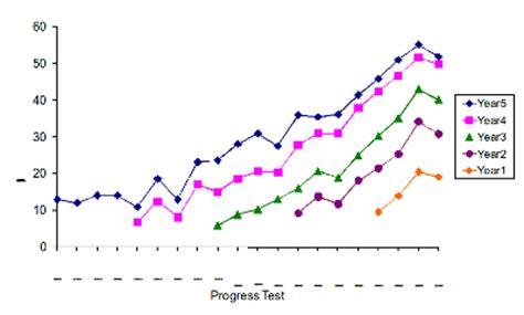 progress test progress testing