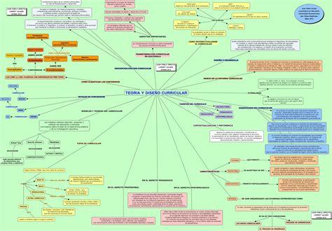 Modelo De Evaluaciã N Curricular De Pdf Teoria Y Dise 209 O Curricular