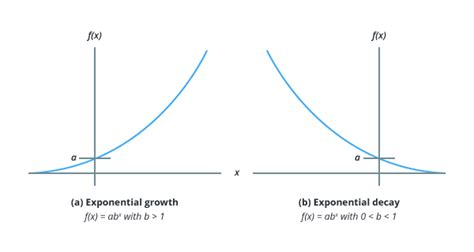 exponential equations in science i math in science