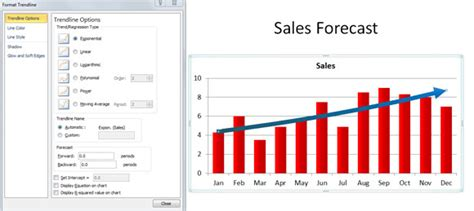 Create A Powerpoint Chart That Show Trends Sales Forecast Template Powerpoint
