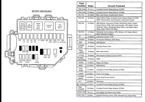 2000 ford mustang fuse panel diagram fuse box for 2000 ford mustang 30 wiring diagram images
