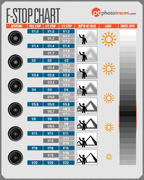 infographic  stop chart cheat sheet  photographers