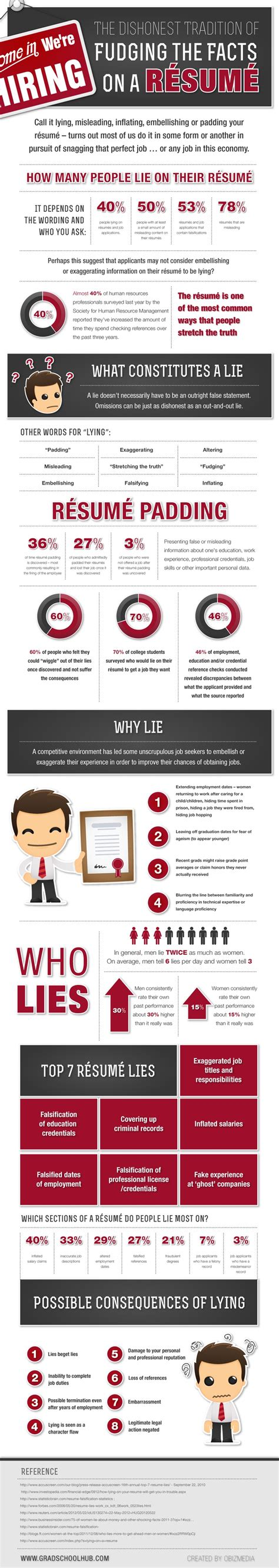 Lying On A Resume by Resumes Lying On Them Infographic Best