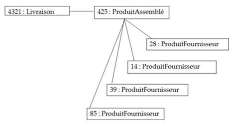 exemple de diagramme de classe d analyse les diff 233 rents types de diagrammes d 233 butez l analyse
