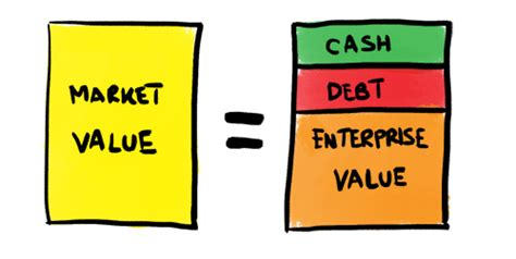 Value Of An Mba In Today S Market by Enterprise Value And Market Value Mba Mondays Illustrated