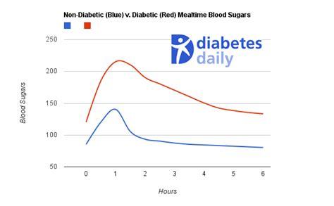 long  eating  blood sugar rise peak