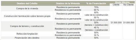 banco galicia creditos uva banco galicia cr 233 ditos hipotecarios