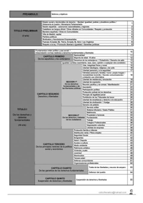constituci 243 n de 1863 esquemas constitucion la constitucion esquema