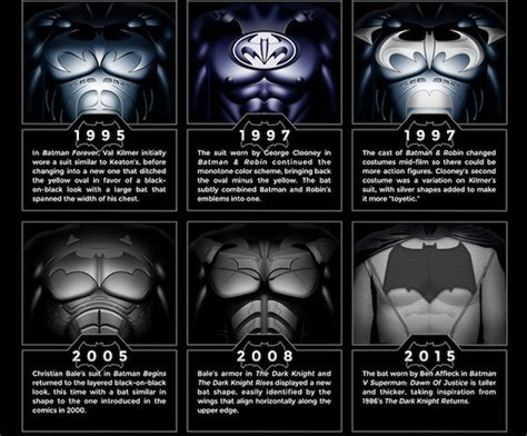 evolution batman and poster on pinterest robin suits evolution infographic the evolution of