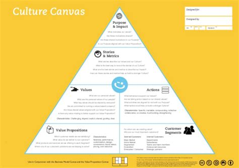 design criteria canvas introducing the happy startup canvas the happy startup